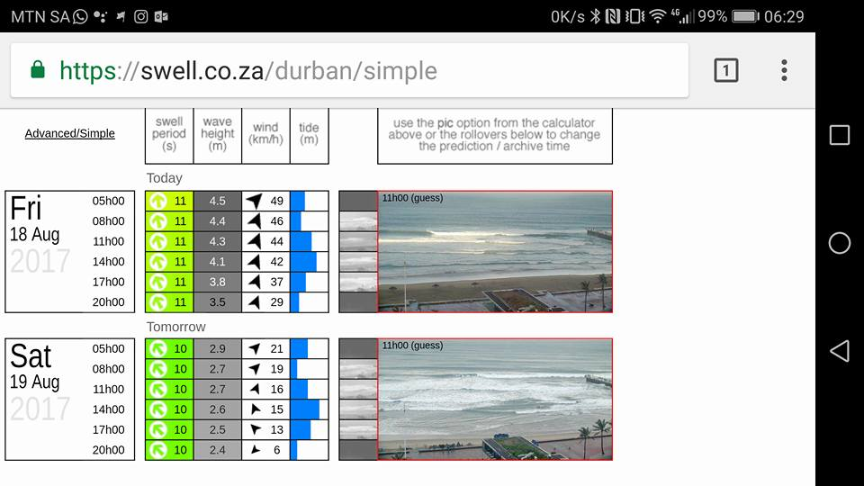 Weekend Surf Forecast – Waves all weekend